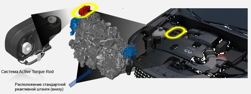 active-torque-rod